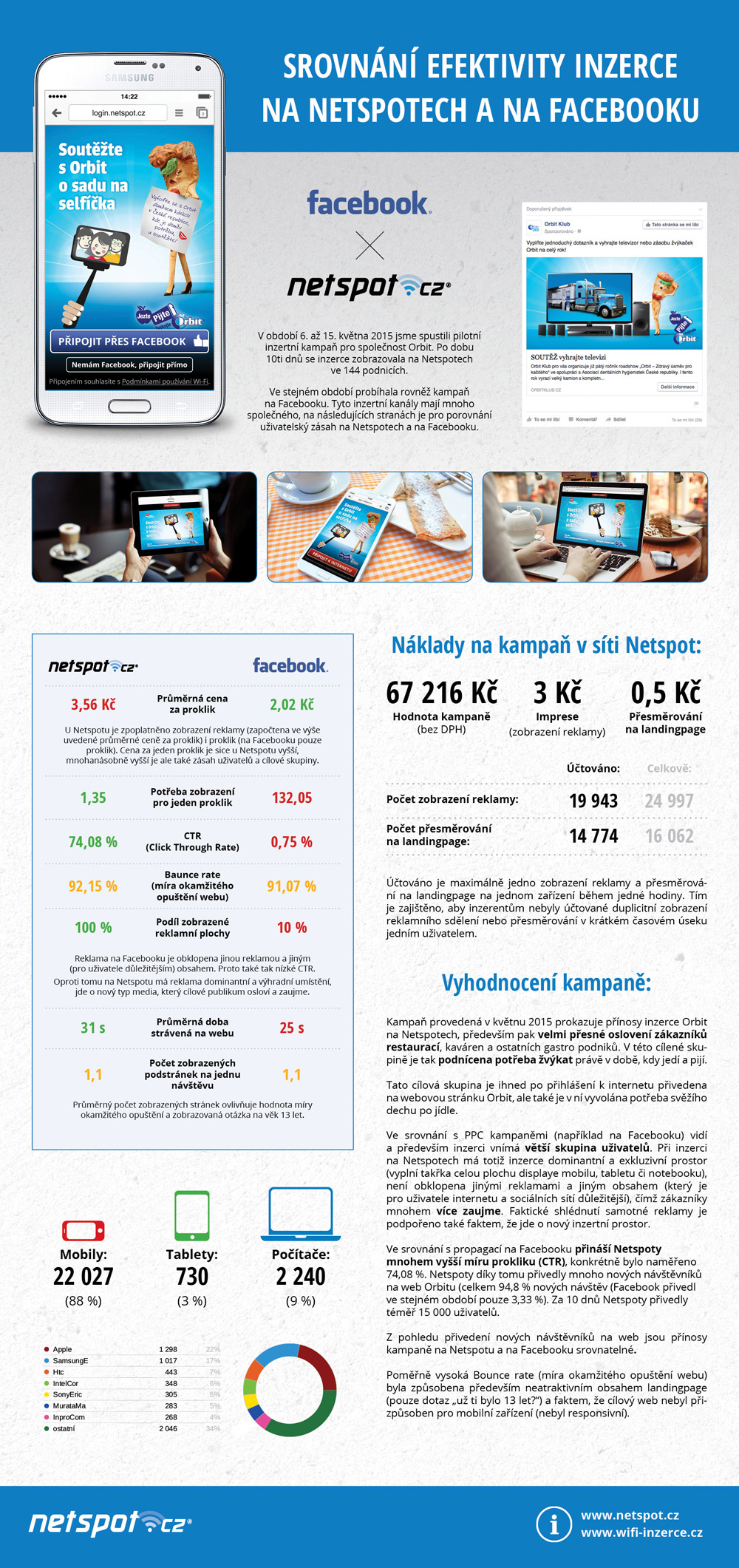 infografika-orbit-web