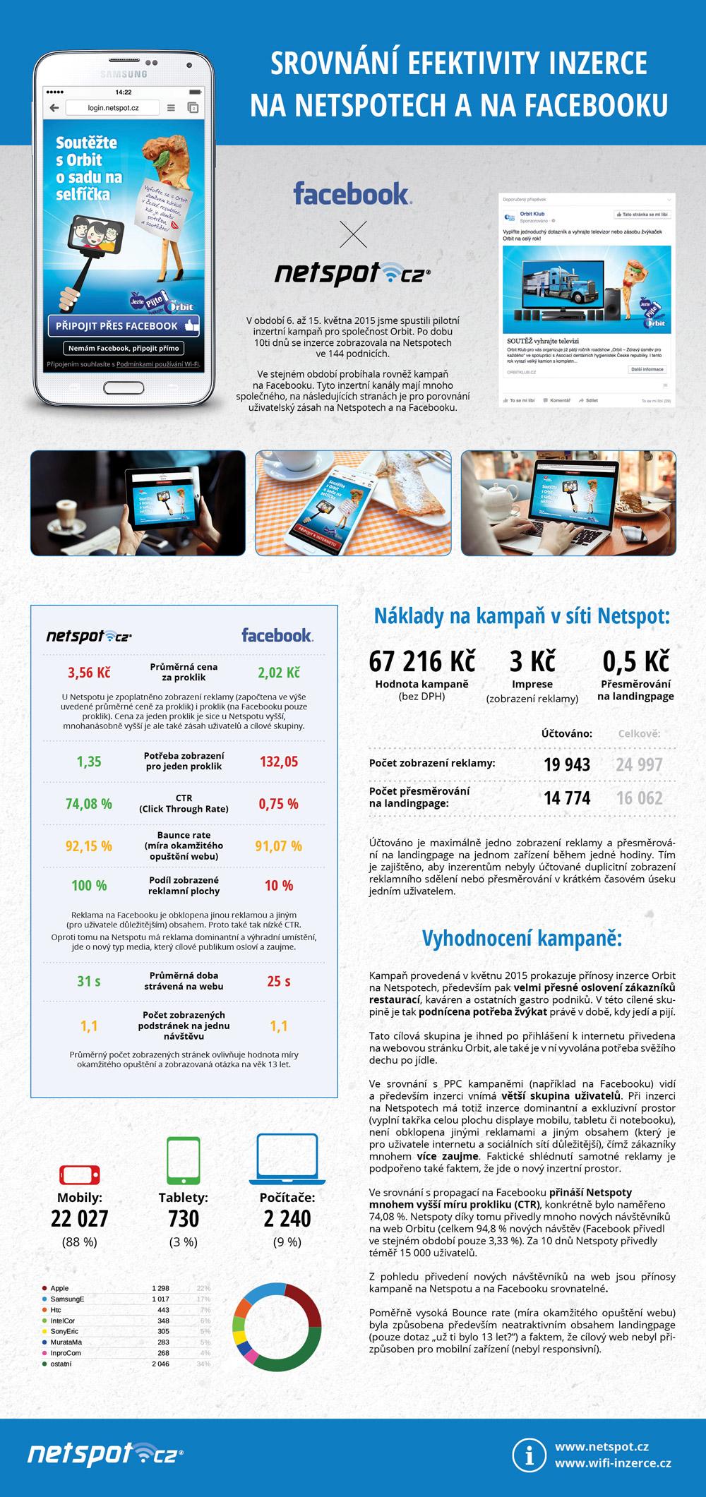 infografika-orbit-web